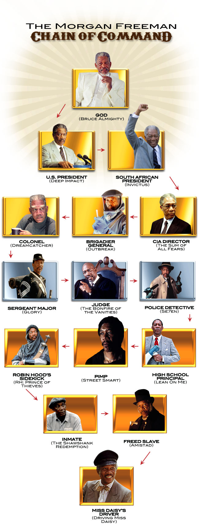 the_morgan_freeman_chain_of_command